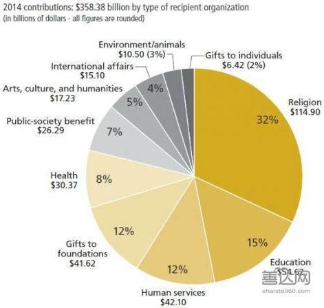 捐款占gdp_你对认识的美国真实吗 数据告诉你隐藏的事实